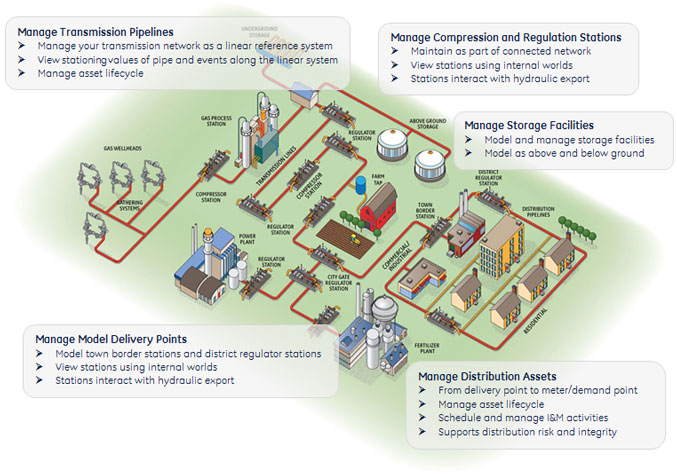Tuesday Metering And Regulating Natural Gas Transmission