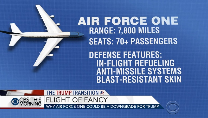 while Air Force One can go 7,800 miles, seat more than 70, and has all kinds of defense features.